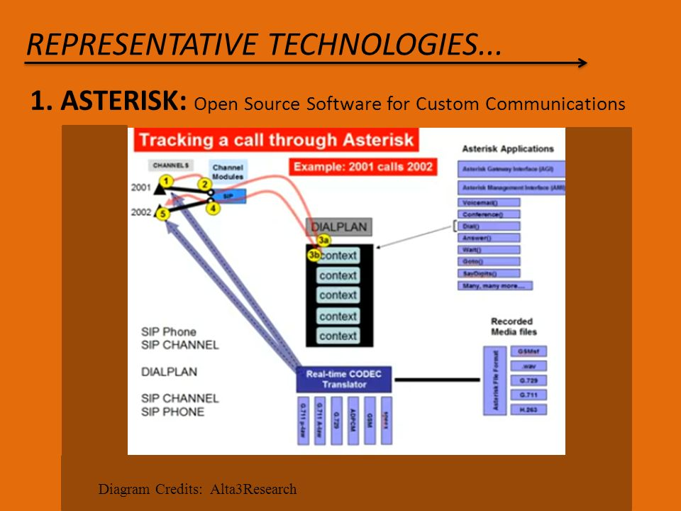 OPEN SOURCE TELEPHONY SYSTEMS  - ppt download