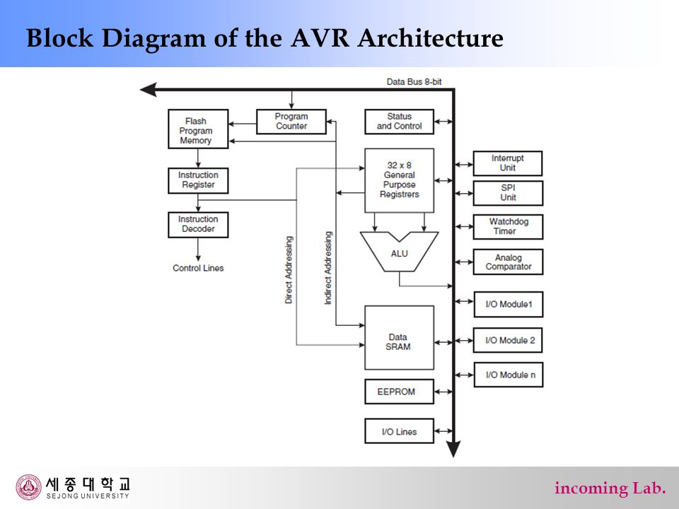 Avr Cpu Core 8 Bit Avr Instruction Set Ppt Video Online Download