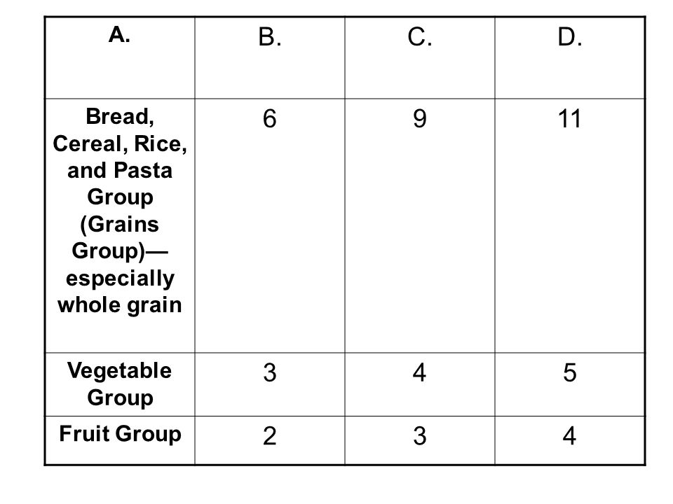 A. B. C. D. Bread, Cereal, Rice, and Pasta Group (Grains Group)—especially whole grain