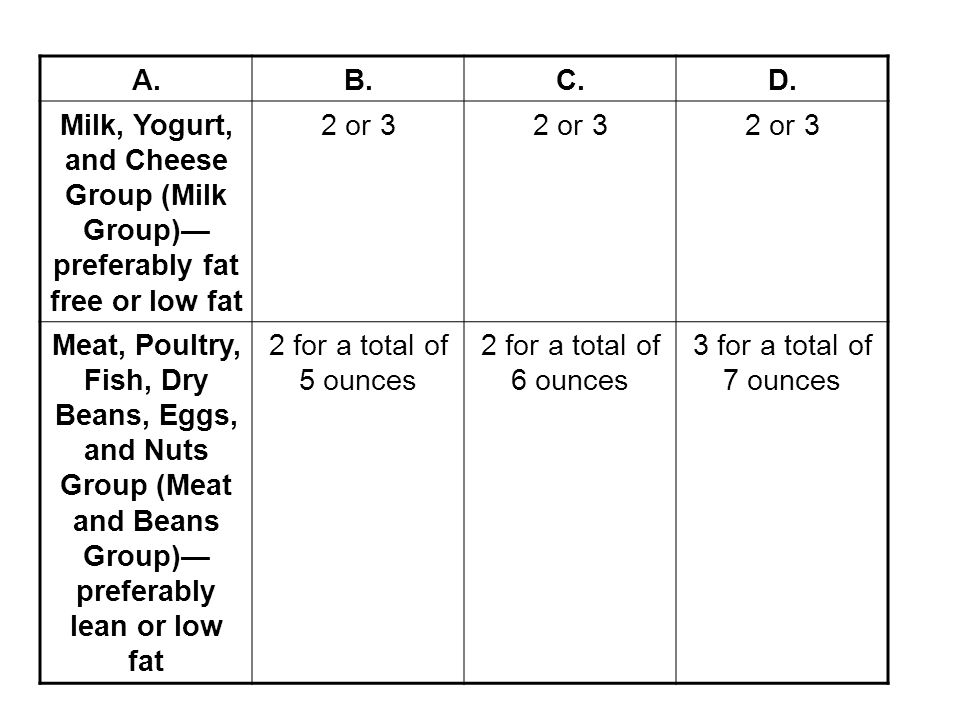 A. B. C. D. Milk, Yogurt, and Cheese Group (Milk Group)—preferably fat free or low fat. 2 or 3.
