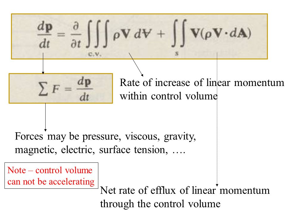 Rate of increase of linear momentum within control volume