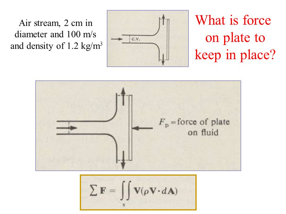 What is force on plate to keep in place Air stream, 2 cm in
