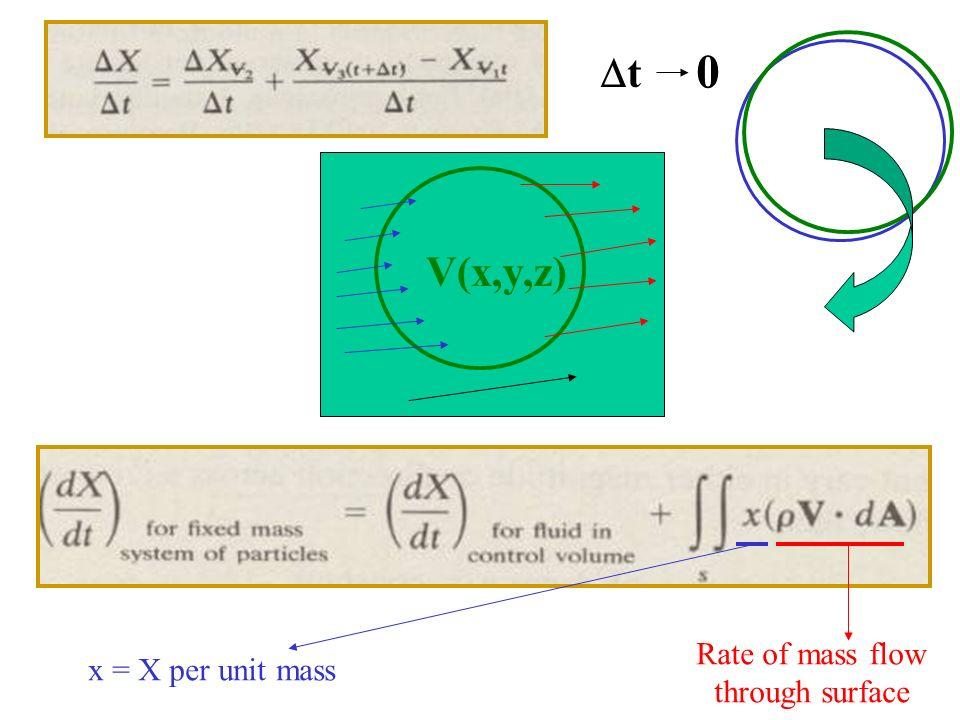 t V(x,y,z) Rate of mass flow through surface x = X per unit mass