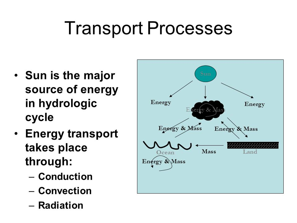 Transport Processes Energy. Energy & Mass. Mass. Land. Ocean. Sun. Sun is the major source of energy in hydrologic cycle.