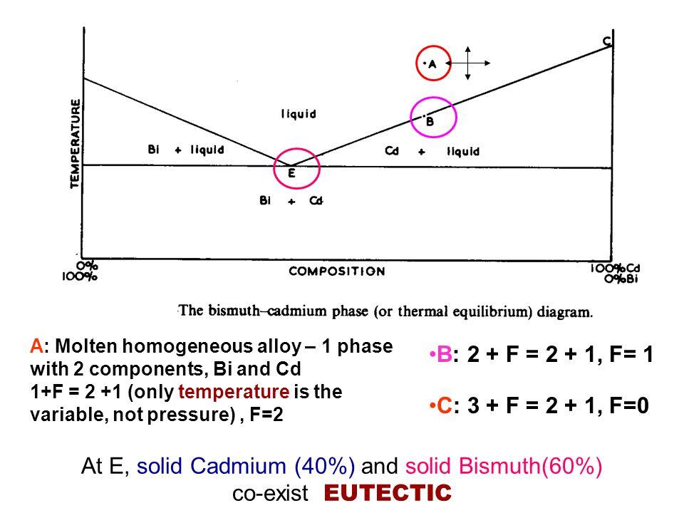 Bi Cd Phase Diagram Data Wiring Diagrams