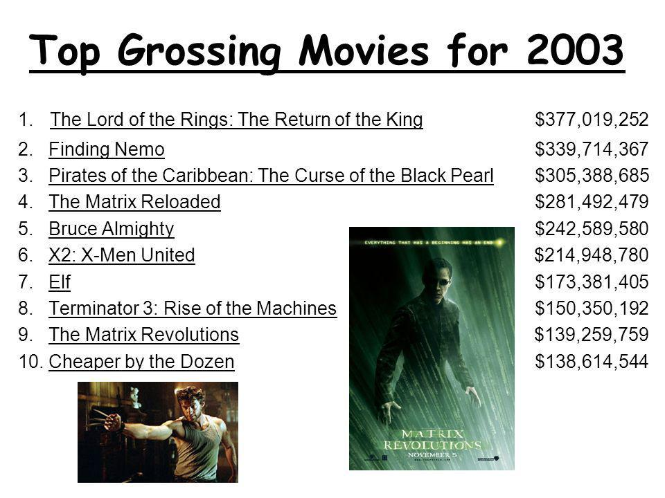 Top Grossing Movies for 2003