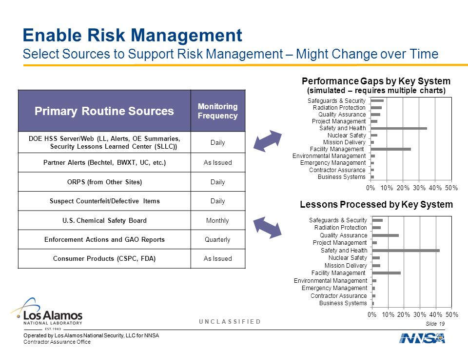 Enable Risk Management Select Sources to Support Risk Management – Might Change over Time