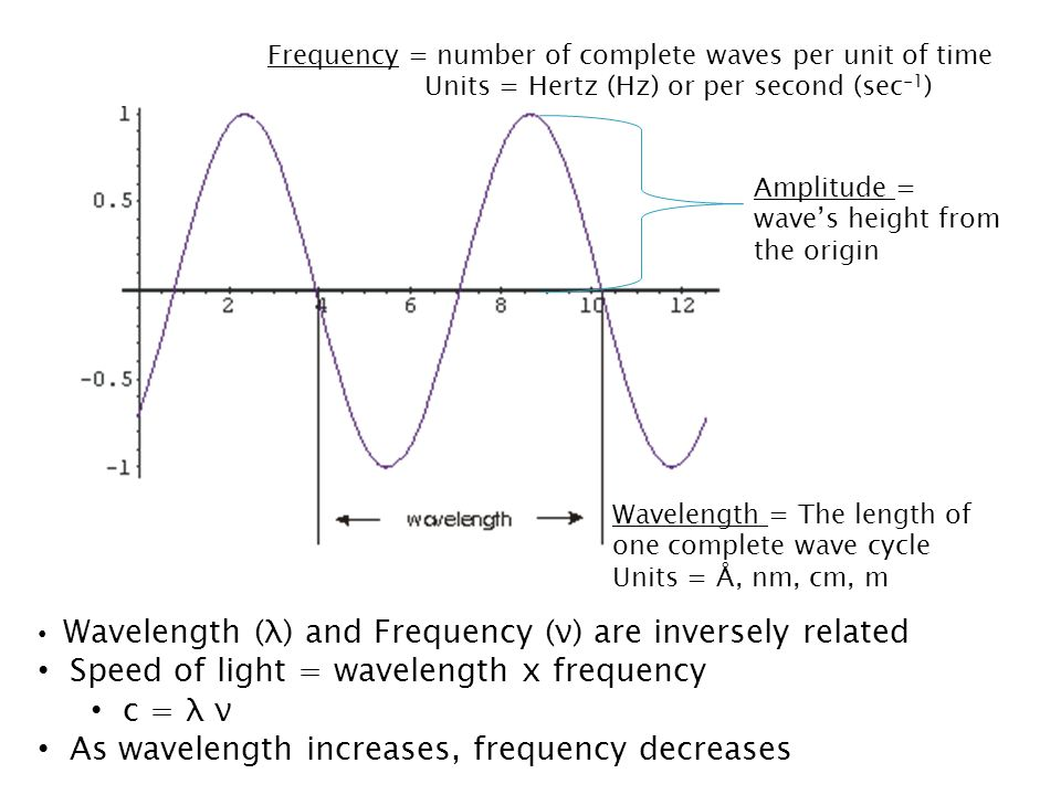 Speed of light = wavelength x frequency c = λ ν