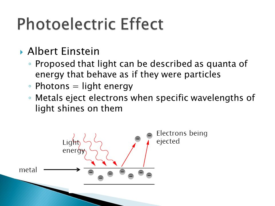 Photoelectric Effect Albert Einstein
