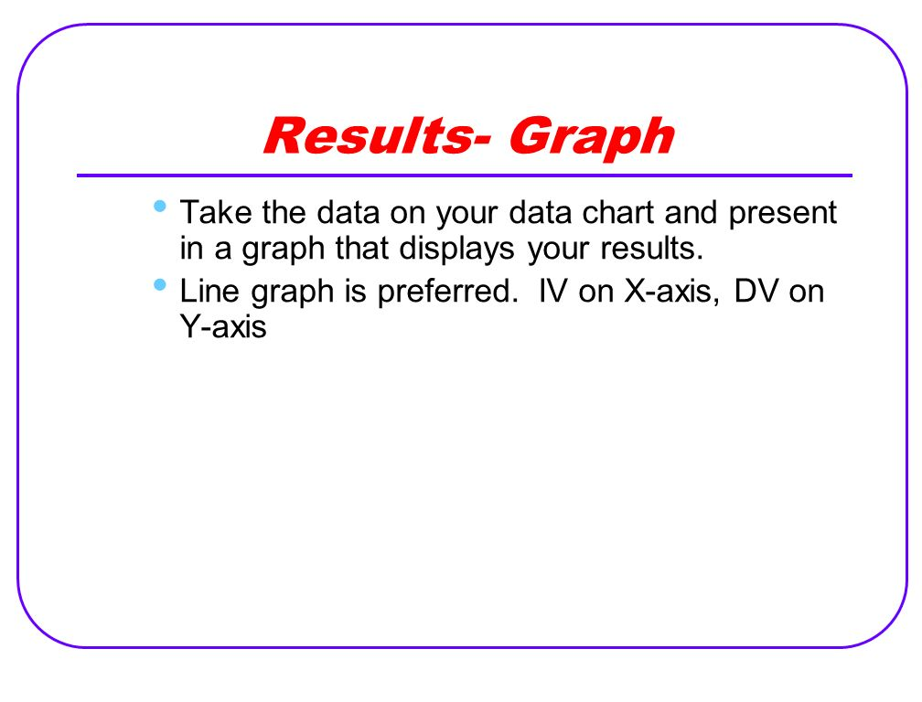 Results- Graph Take the data on your data chart and present in a graph that displays your results.