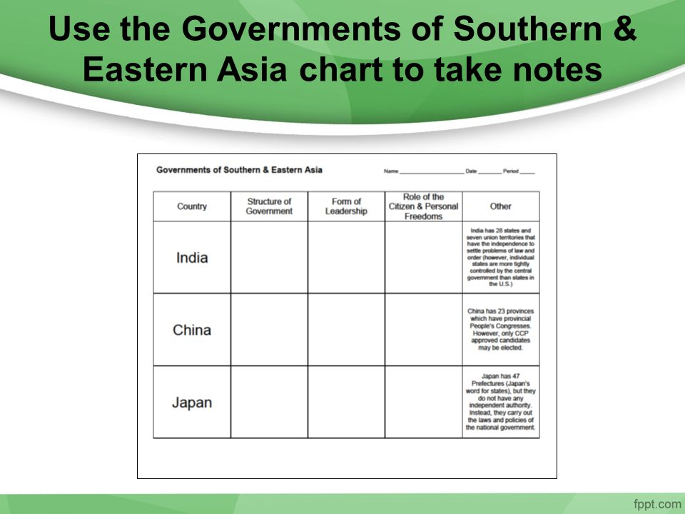 Use the Governments of Southern & Eastern Asia chart to take notes