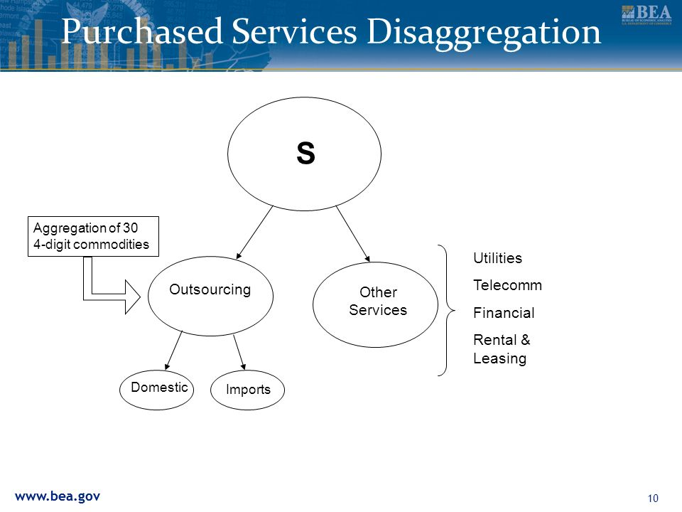Purchased Services Disaggregation