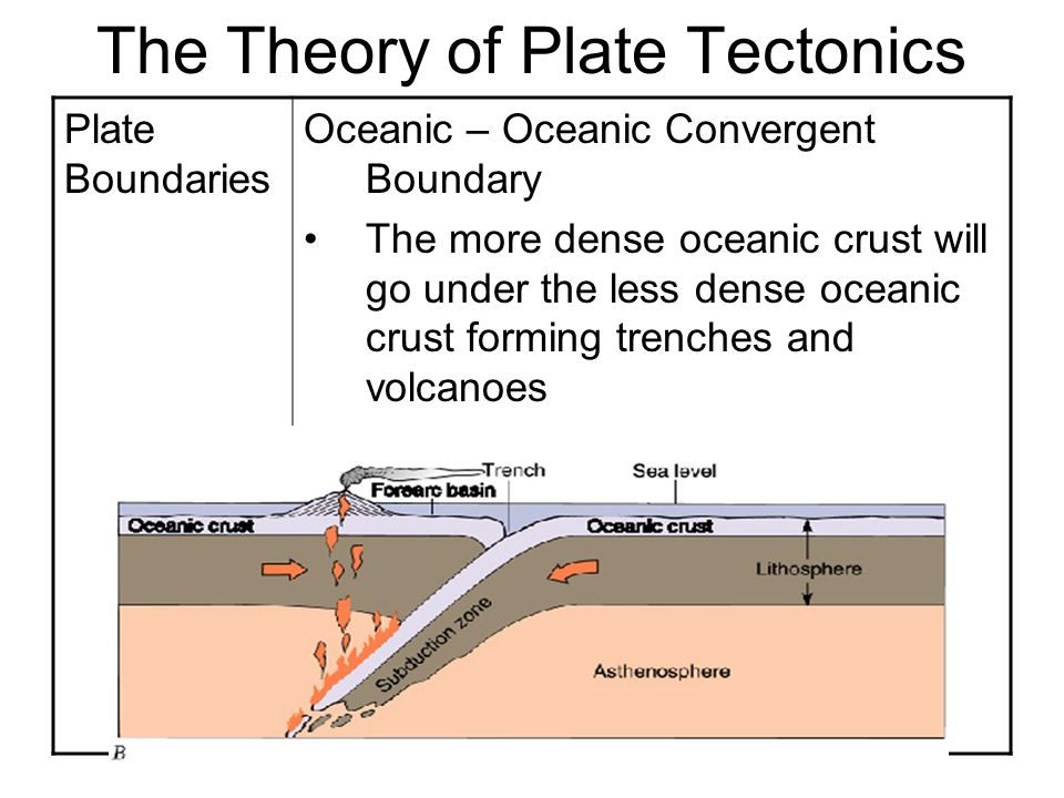 Vin Plate Tectonics Diagram Residential Electrical Symbols