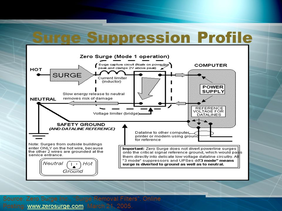 Surge Protection Devices - ppt video online download