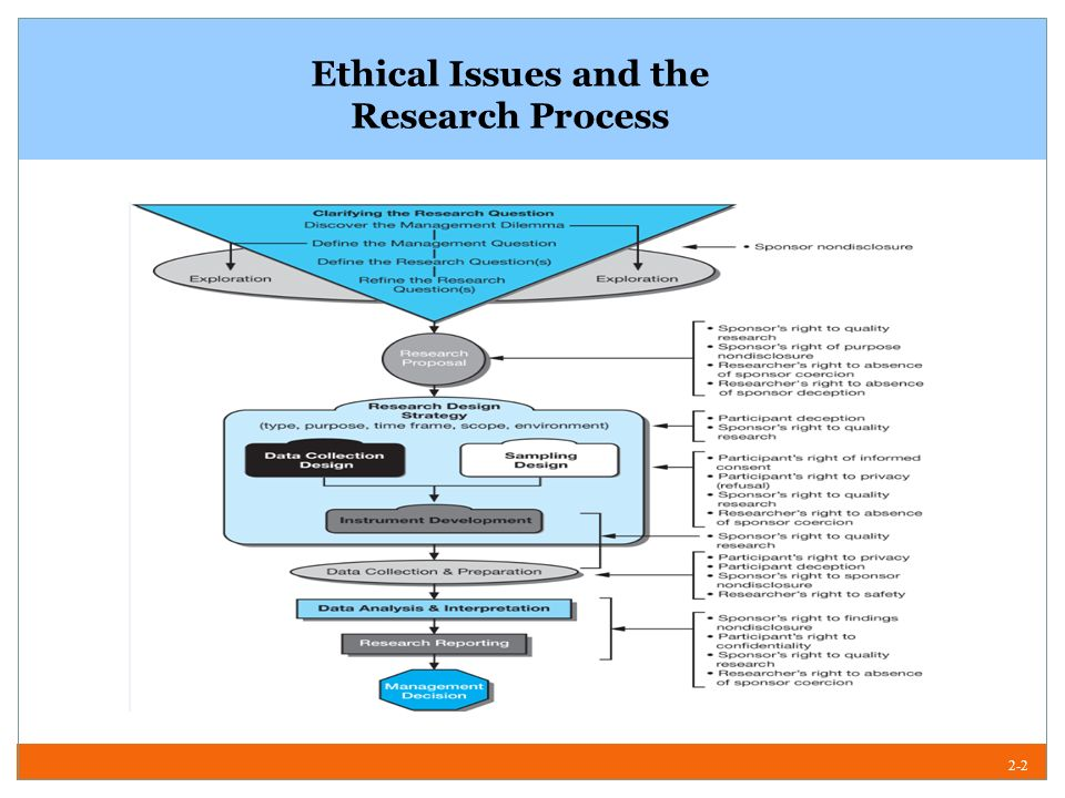 what is the business research process This is a normal part of the research process when researching, you may not wish to change your topic, but you may decide that some other aspect of the topic is more interesting or manageable keep in mind the assigned length of the research paper, project, bibliography or other research assignment.