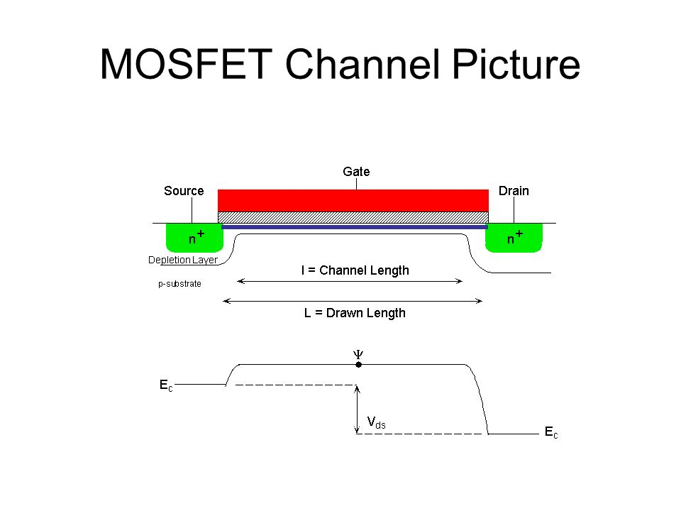 MOSFET Channel Picture
