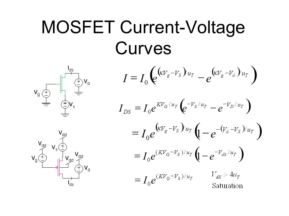 MOSFET Current-Voltage Curves