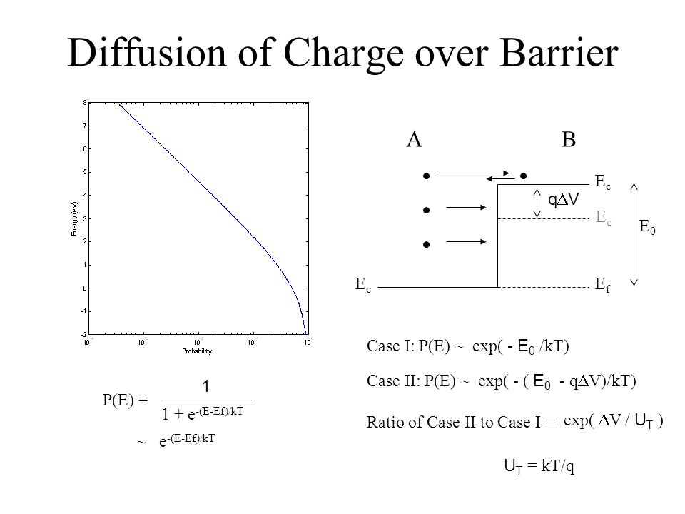 Diffusion of Charge over Barrier