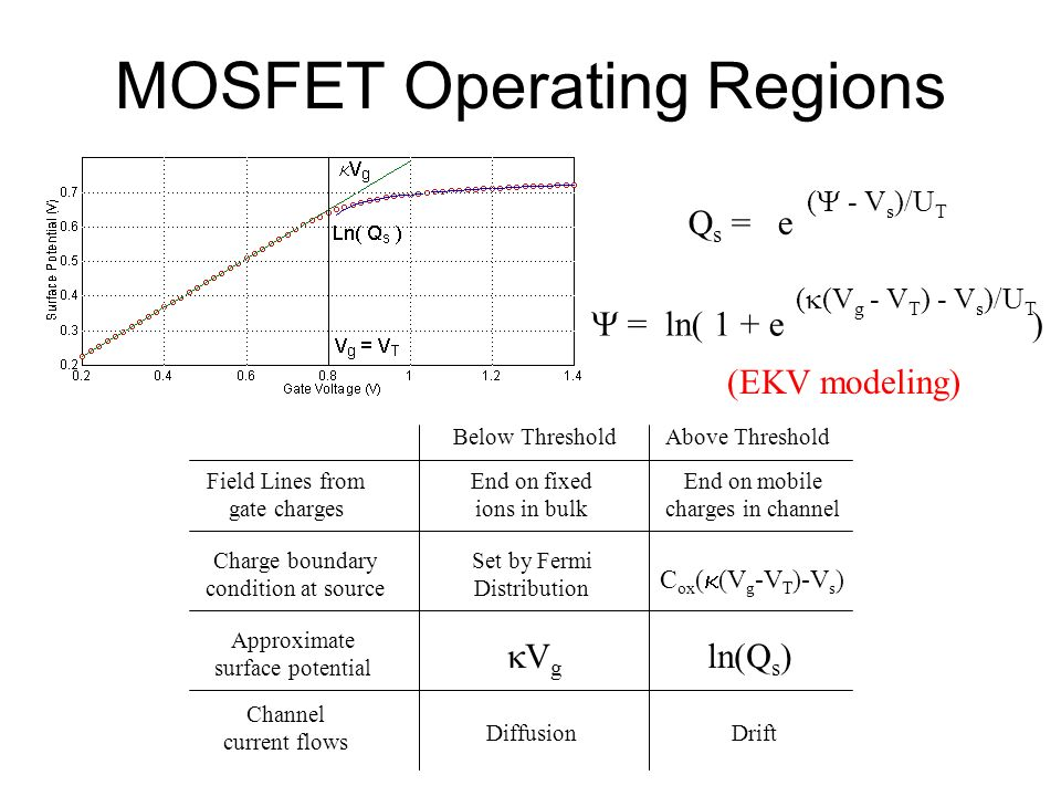 MOSFET Operating Regions