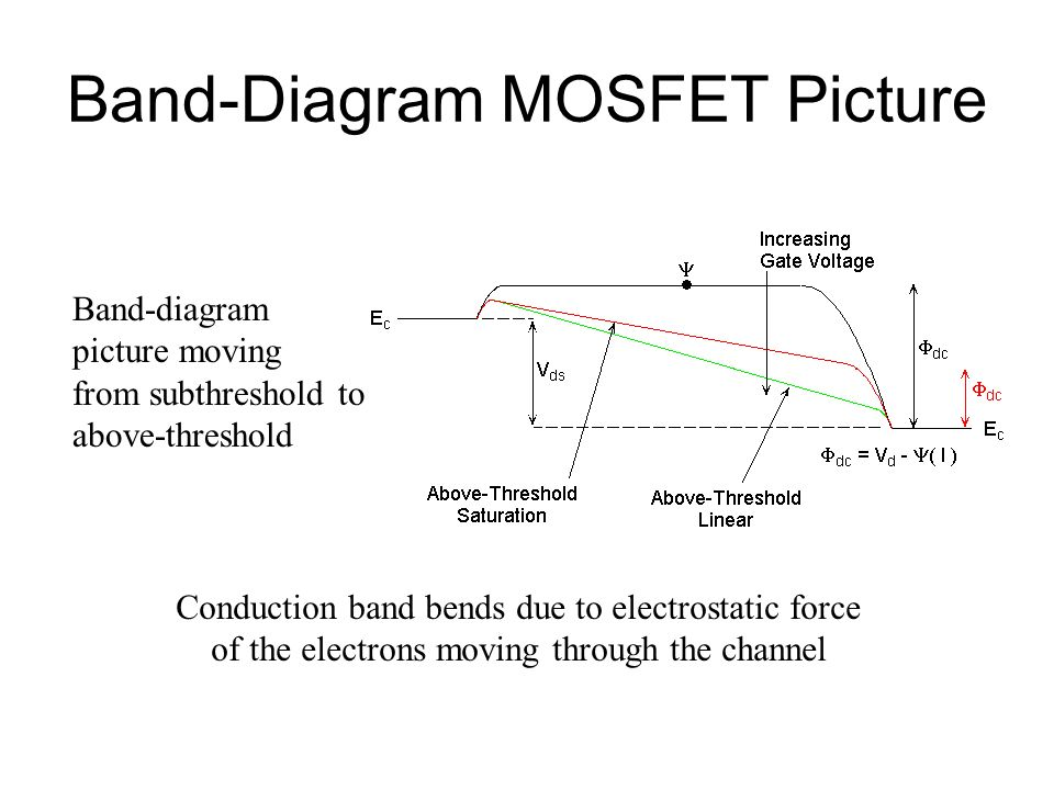 Band-Diagram MOSFET Picture
