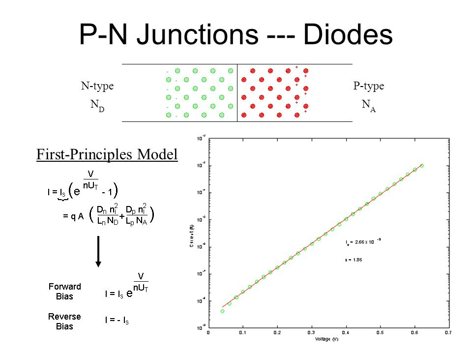 P-N Junctions --- Diodes