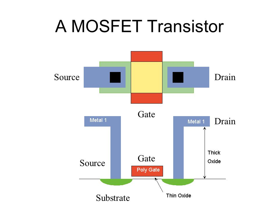 A MOSFET Transistor Source Drain Gate Drain Gate Source Substrate
