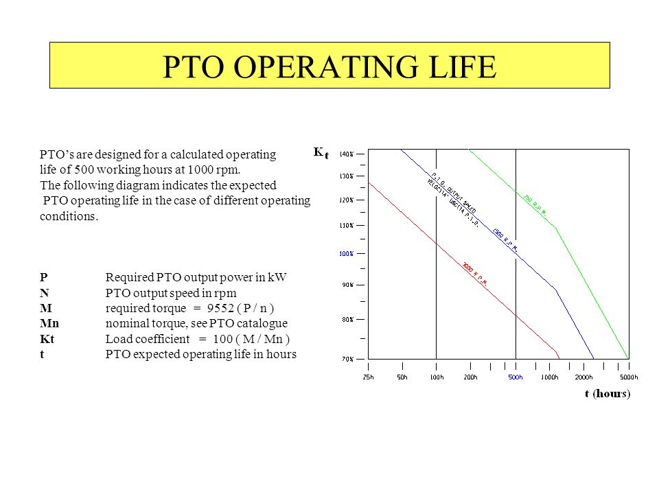 PTO OPERATING LIFE PTO's are designed for a calculated operating