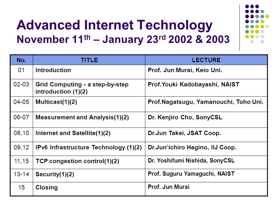 Advanced Internet Technology November 11th – January 23rd 2002 & 2003