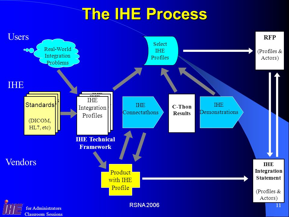 The IHE Process Users IHE Vendors Standards RFP IHE Integration