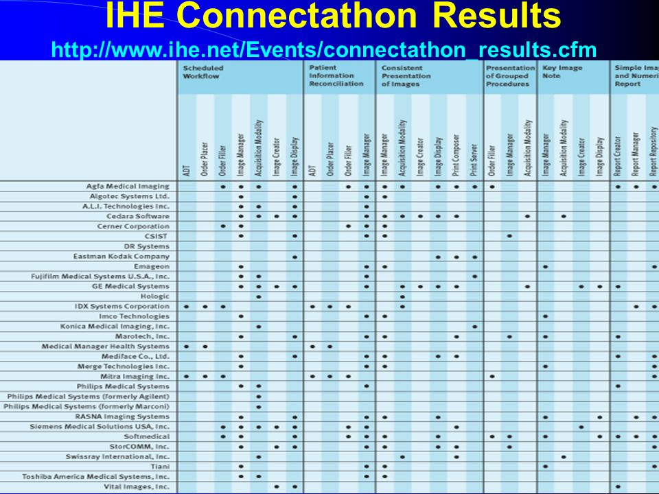 IHE Connectathon Results http://www. ihe