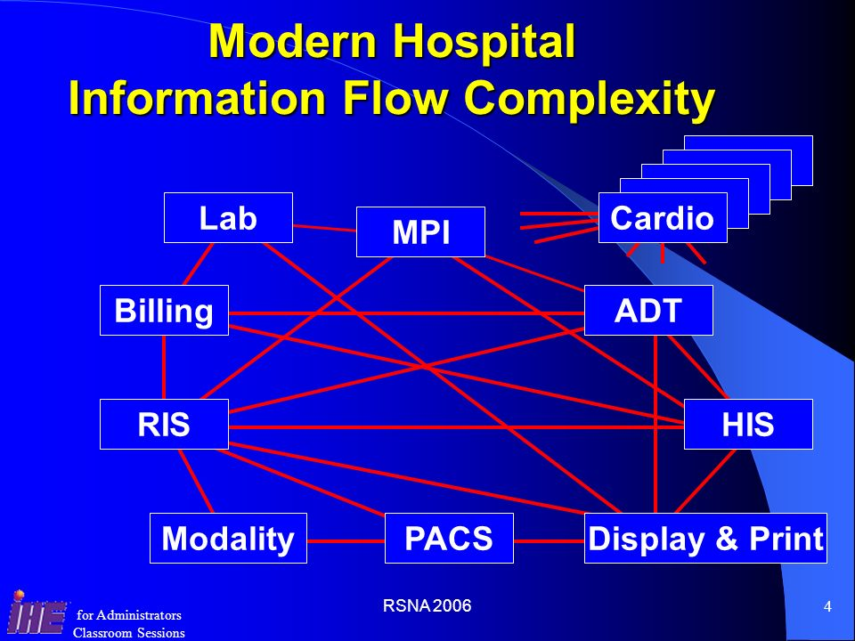 Modern Hospital Information Flow Complexity
