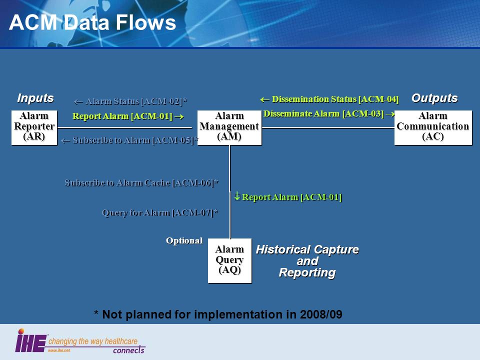 ACM Data Flows Inputs Outputs Historical Capture and Reporting