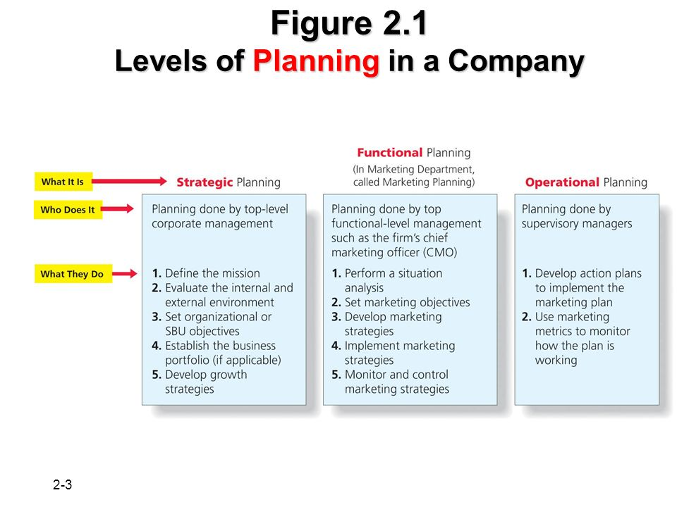 Strategic Market Planning Take The Big Picture Ppt Video Online