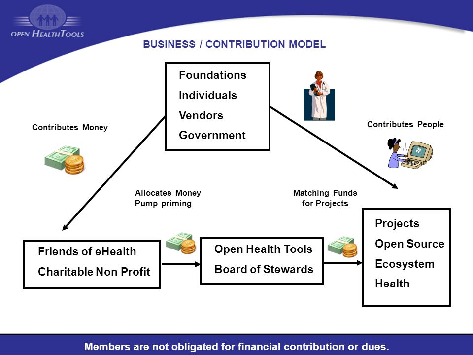 BUSINESS / CONTRIBUTION MODEL