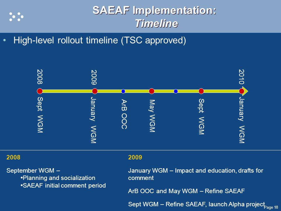 SAEAF Implementation: Timeline