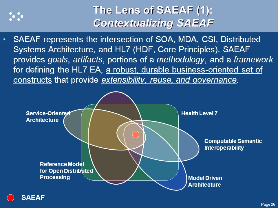 The Lens of SAEAF (1): Contextualizing SAEAF