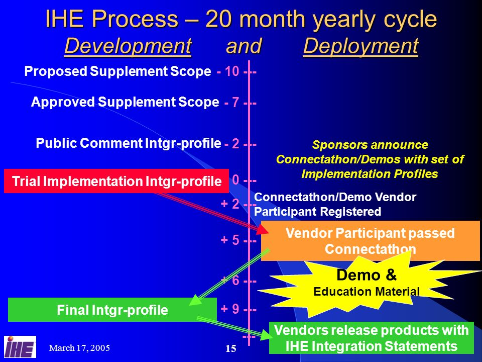 IHE Process – 20 month yearly cycle Development and Deployment