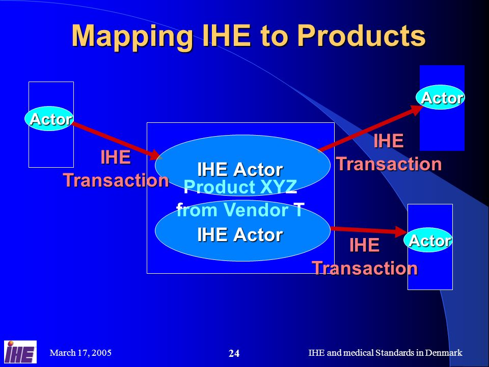 Mapping IHE to Products