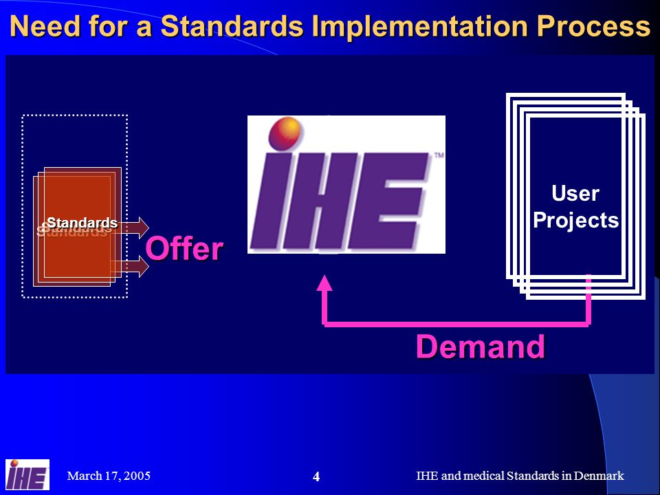 Need for a Standards Implementation Process