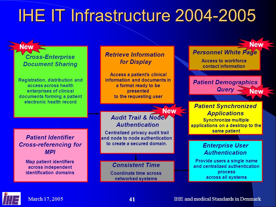 IHE IT Infrastructure 2004-2005