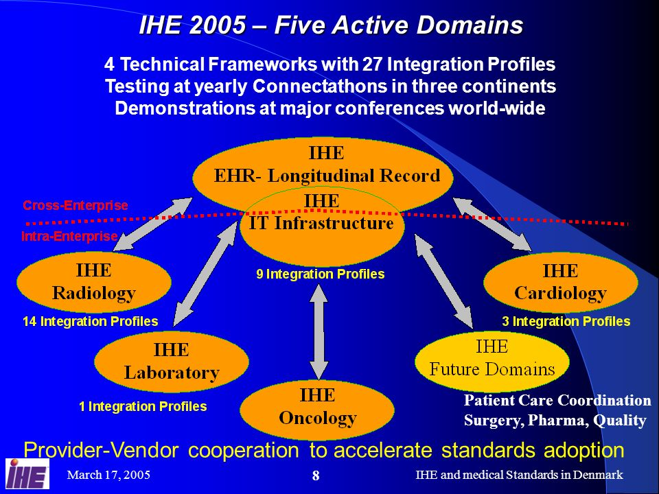 IHE 2005 – Five Active Domains