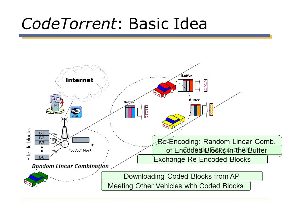 CodeTorrent: Basic Idea