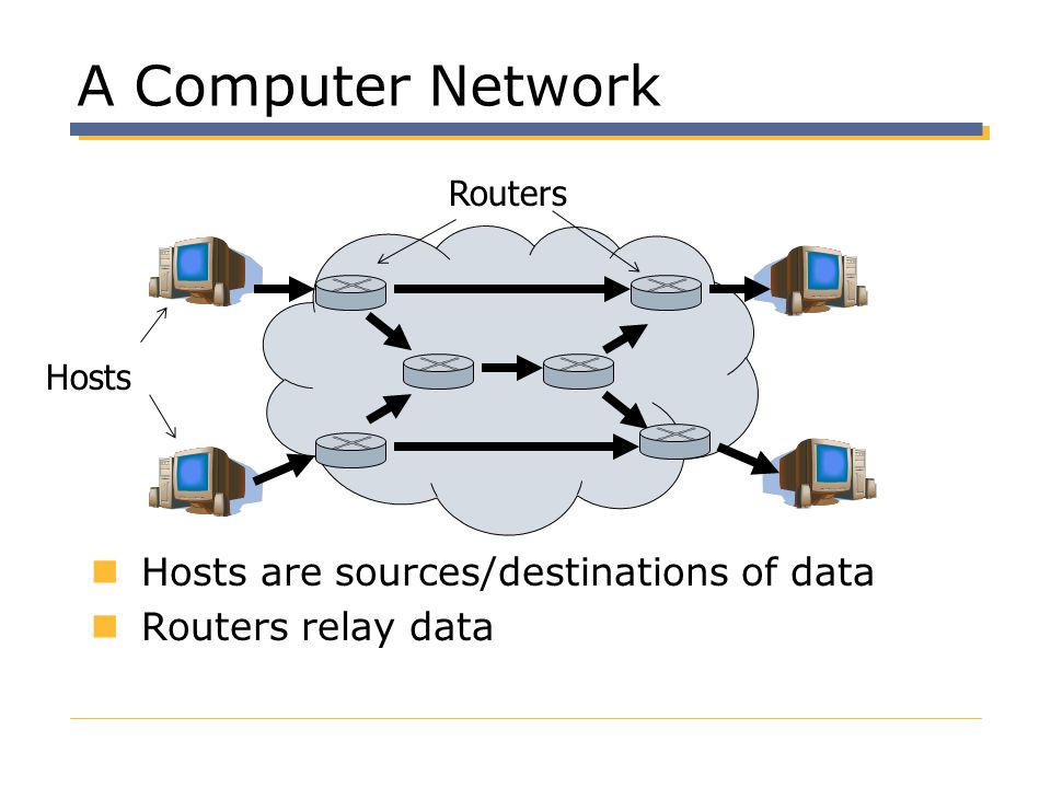 A Computer Network Hosts are sources/destinations of data