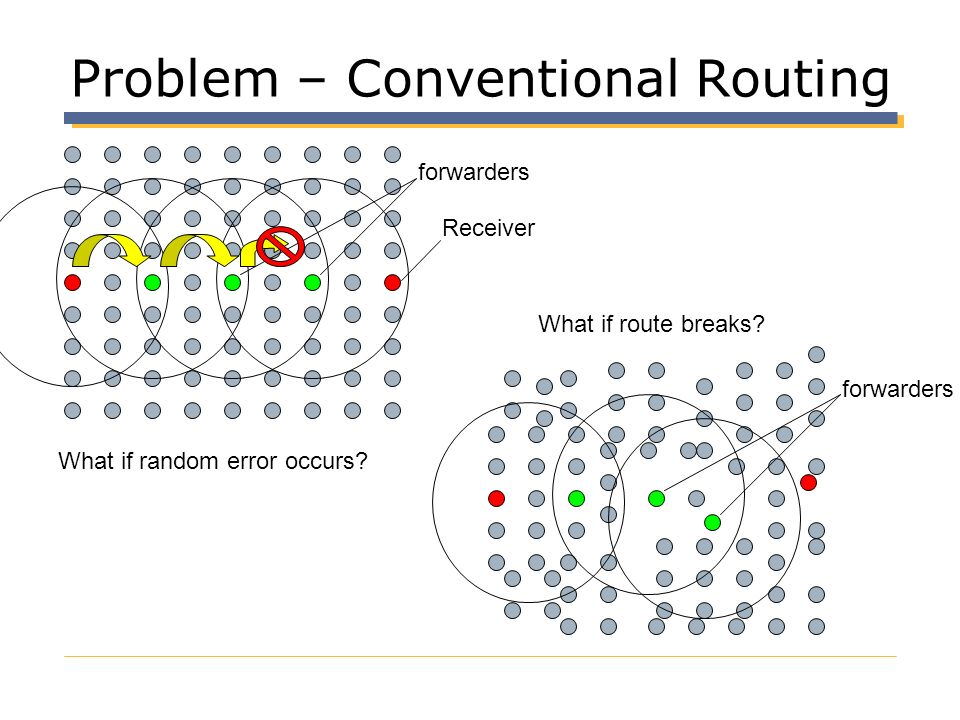 Problem – Conventional Routing