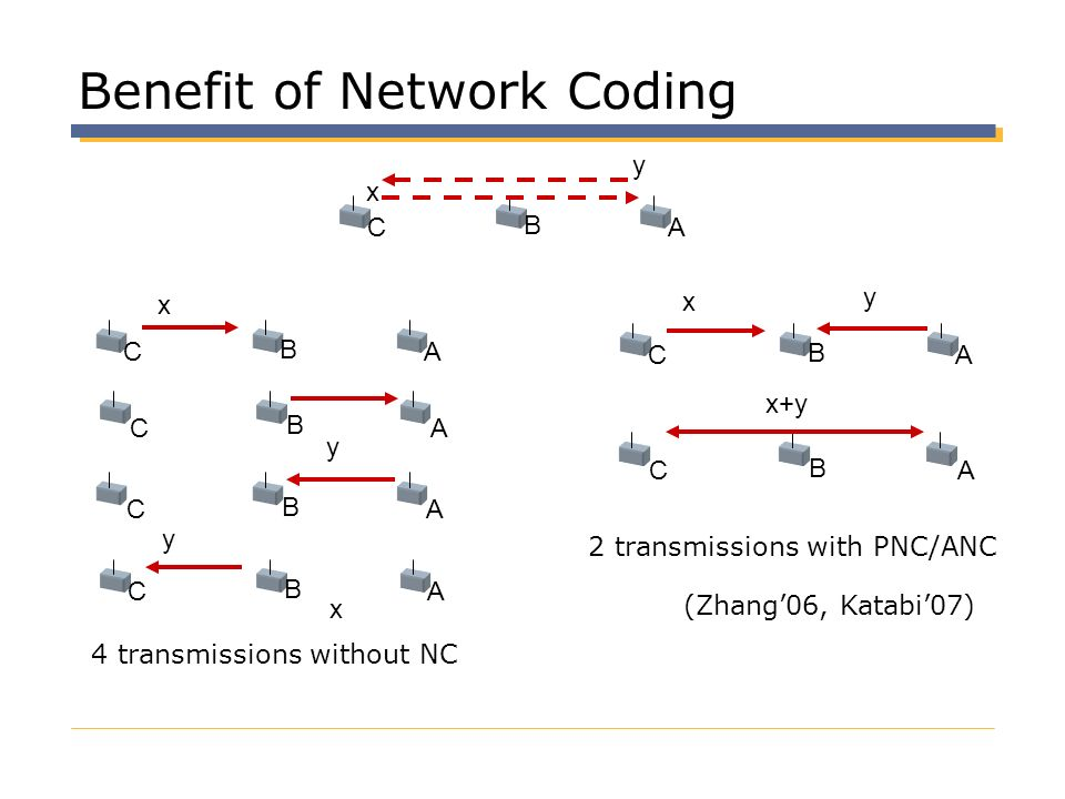 Benefit of Network Coding