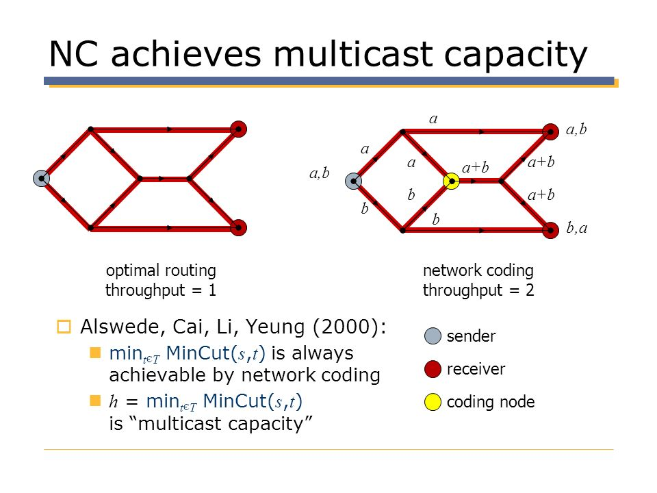 NC achieves multicast capacity