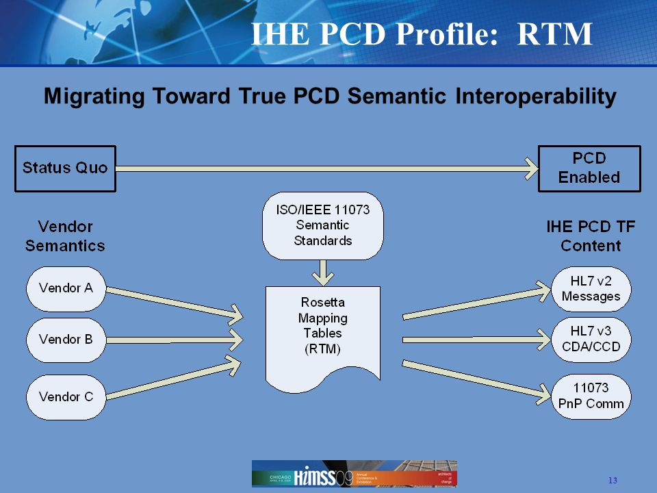 IHE PCD Profile: RTM Migrating Toward True PCD Semantic Interoperability