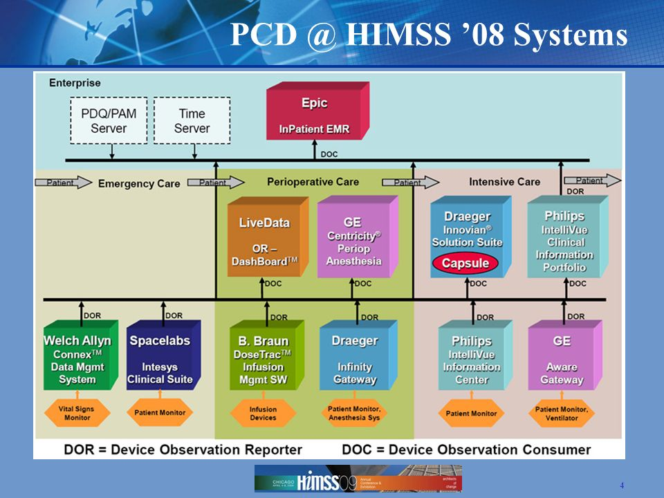 PCD @ HIMSS '08 Systems