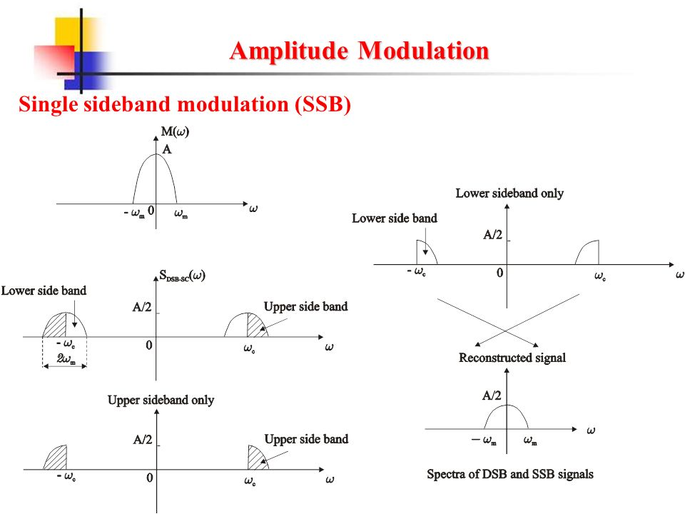Lower single sideband