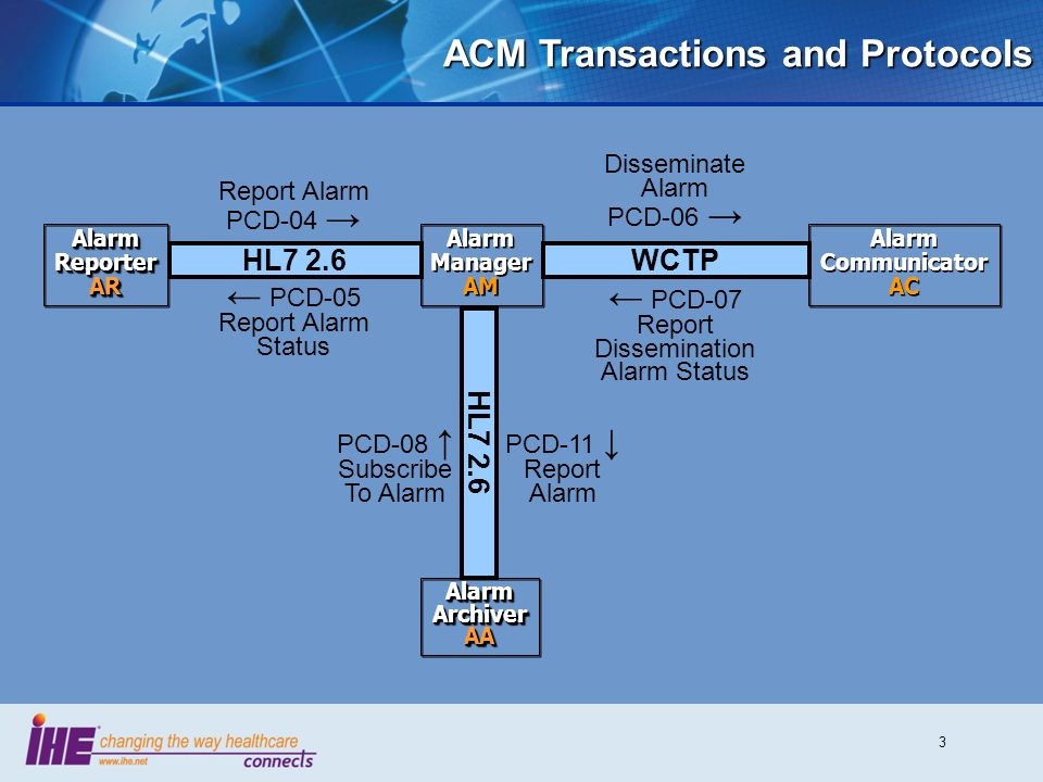 ACM Transactions and Protocols